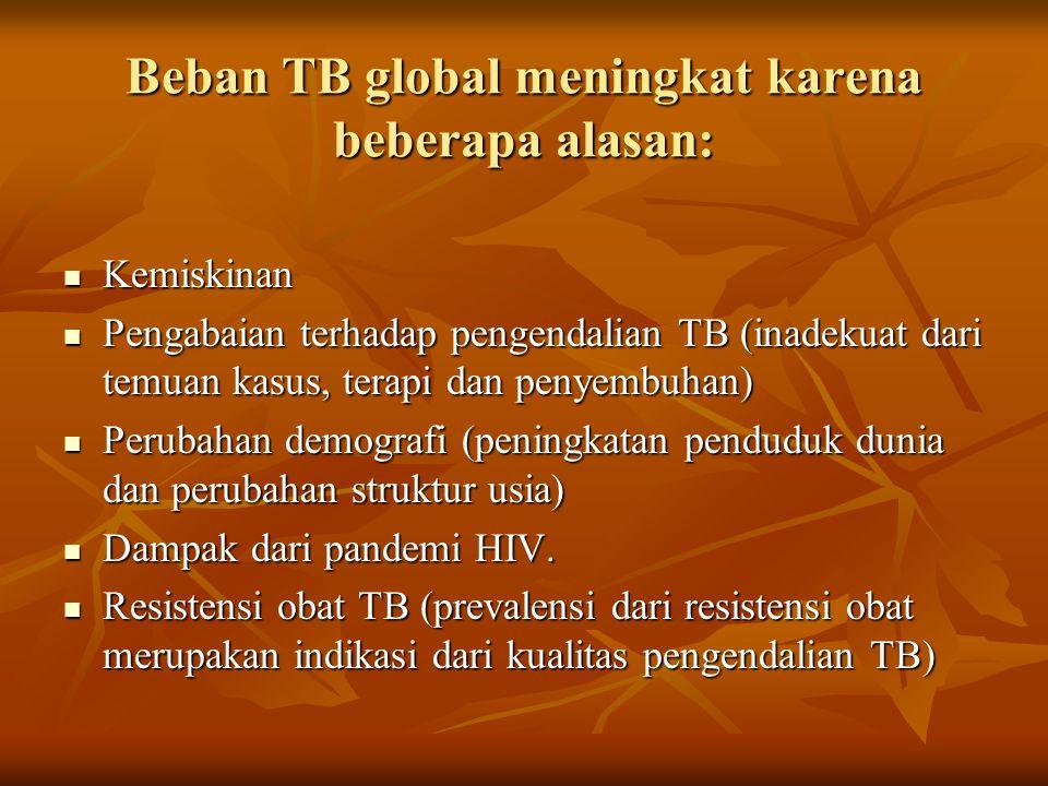 Beban TB global meningkat karena beberapa alasan: Kemiskinan Kemiskinan Pengabaian terhadap pengendalian TB (inadekuat dari temuan kasus, terapi dan penyembuhan) Pengabaian terhadap pengendalian TB (inadekuat dari temuan kasus, terapi dan penyembuhan) Perubahan demografi (peningkatan penduduk dunia dan perubahan struktur usia) Perubahan demografi (peningkatan penduduk dunia dan perubahan struktur usia) Dampak dari pandemi HIV.