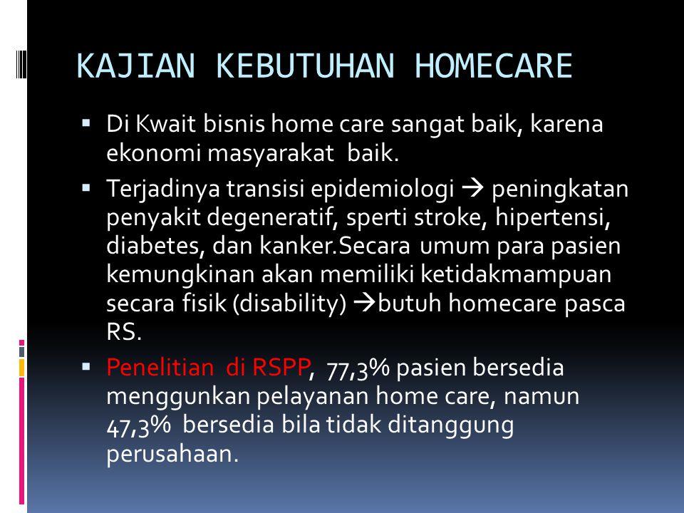 KAJIAN KEBUTUHAN HOMECARE  Di Kwait bisnis home care sangat baik, karena ekonomi masyarakat baik.