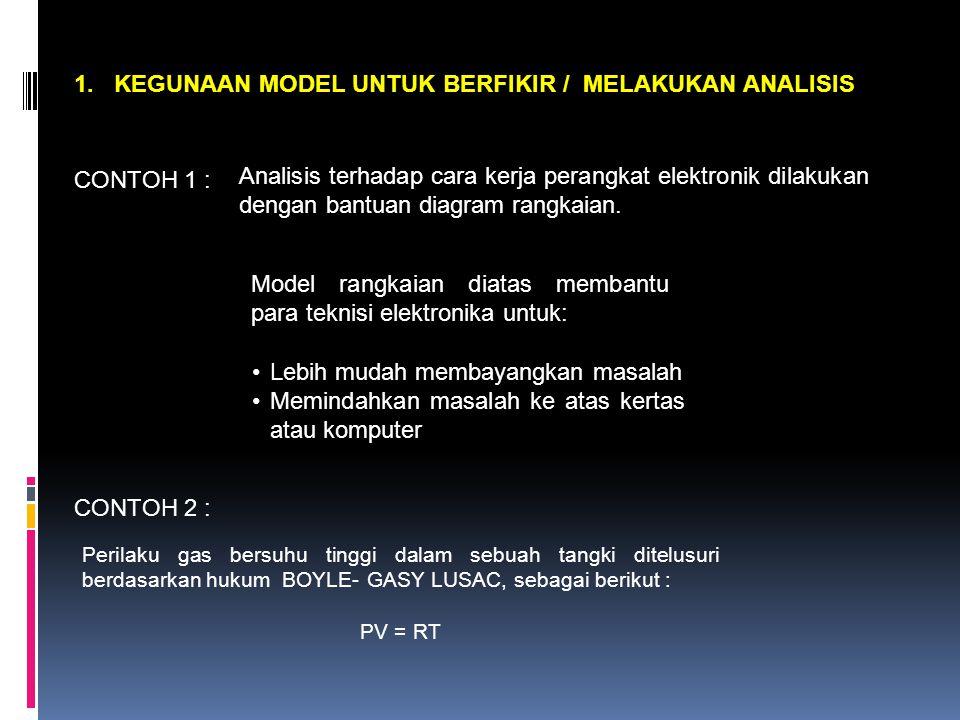 1. KEGUNAAN MODEL UNTUK BERFIKIR / MELAKUKAN ANALISIS CONTOH 1 : Analisis terhadap cara kerja perangkat elektronik dilakukan dengan bantuan diagram ra