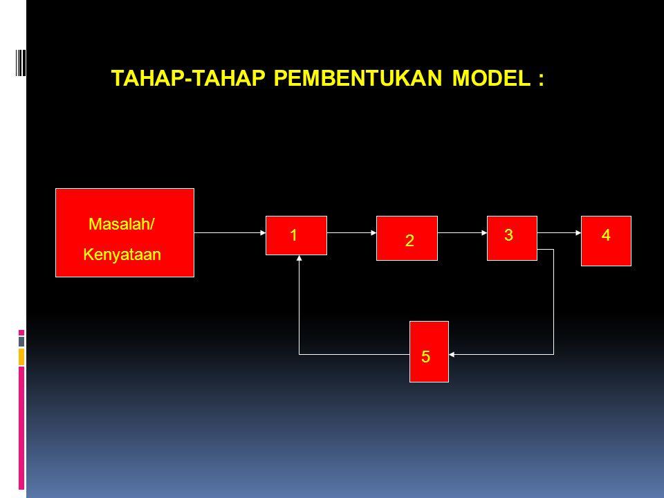 TAHAP-TAHAP PEMBENTUKAN MODEL : Masalah/ Kenyataan 2 134 5