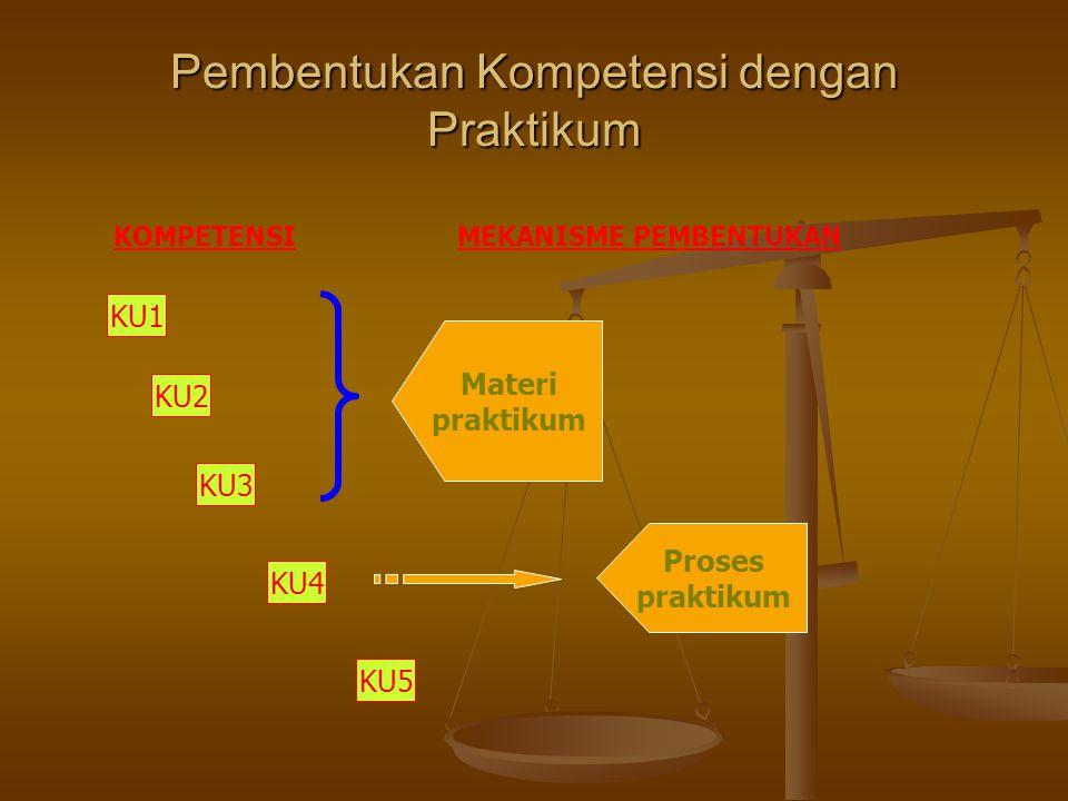 Pembentukan Kompetensi dengan Praktikum KU1 KU2 KU3 KU4 KU5 Materi praktikum Proses praktikum KOMPETENSIMEKANISME PEMBENTUKAN