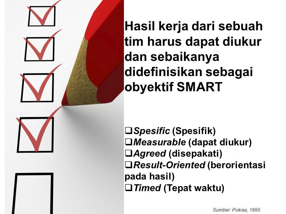 Hasil kerja dari sebuah tim harus dapat diukur dan sebaikanya didefinisikan sebagai obyektif SMART  Spesific (Spesifik)  Measurable (dapat diukur)  Agreed (disepakati)  Result-Oriented (berorientasi pada hasil)  Timed (Tepat waktu) Sumber: Pokras, 1995