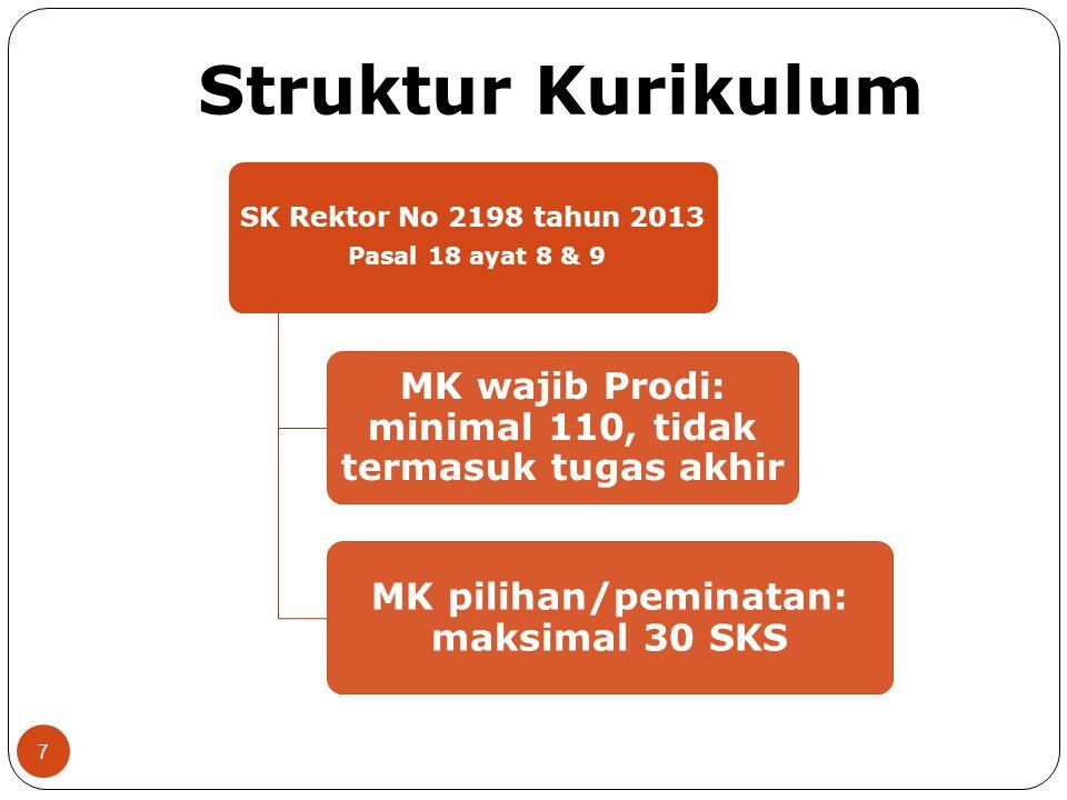 Struktur Kurikulum SK Rektor No 2198 tahun 2013 Pasal 18 ayat 8 & 9 MK wajib Prodi: minimal 110, tidak termasuk tugas akhir MK pilihan/peminatan: maks