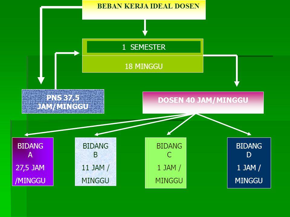 BEBAN KERJA IDEAL DOSEN 1 SEMESTER 18 MINGGU PNS 37,5 JAM/MINGGU DOSEN 40 JAM/MINGGU BIDANG A 27,5 JAM /MINGGU BIDANG B 11 JAM / MINGGU BIDANG C 1 JAM