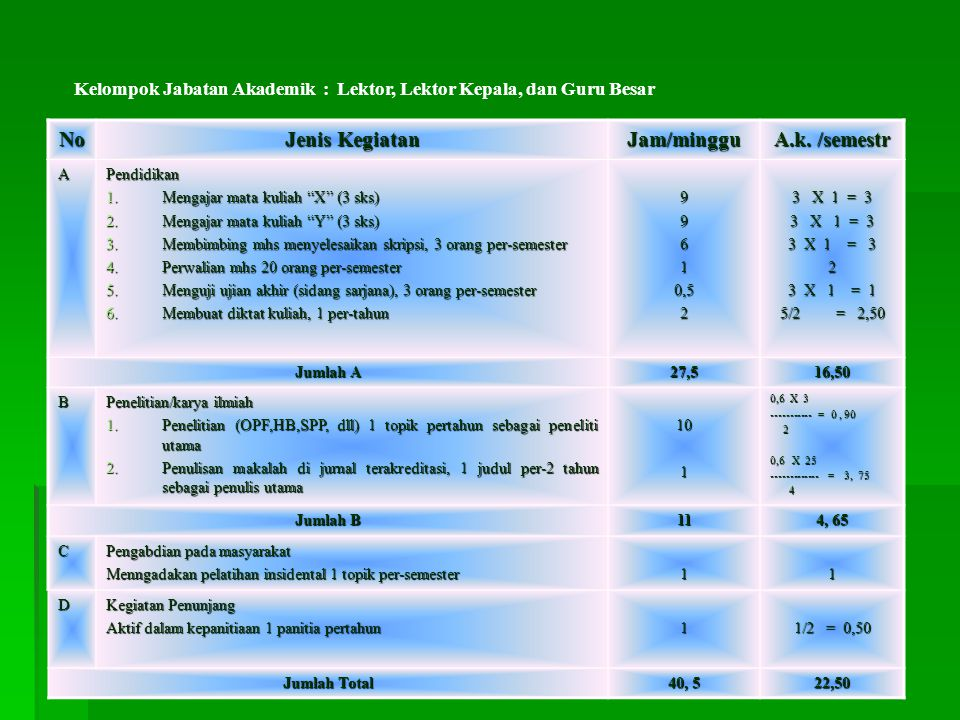 """No Jenis Kegiatan Jam/minggu A.k. /semestr APendidikan 1.Mengajar mata kuliah """"X"""" (3 sks) 2.Mengajar mata kuliah """"Y"""" (3 sks) 3.Membimbing mhs menyeles"""