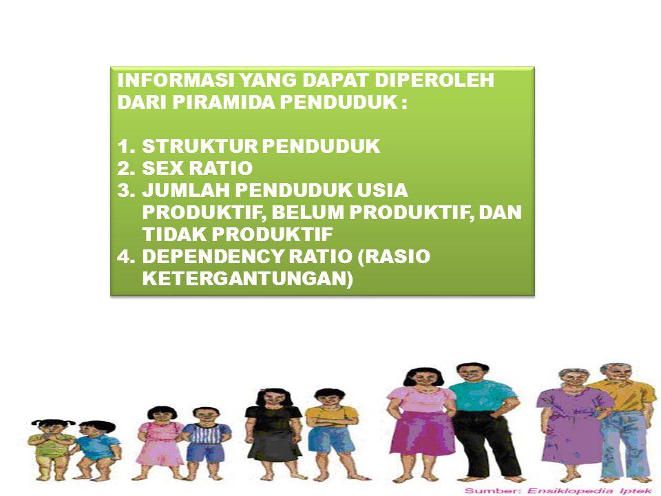 INFORMASI YANG DAPAT DIPEROLEH DARI PIRAMIDA PENDUDUK : 1.STRUKTUR PENDUDUK 2.SEX RATIO 3.JUMLAH PENDUDUK USIA PRODUKTIF, BELUM PRODUKTIF, DAN TIDAK PRODUKTIF 4.DEPENDENCY RATIO (RASIO KETERGANTUNGAN) INFORMASI YANG DAPAT DIPEROLEH DARI PIRAMIDA PENDUDUK : 1.STRUKTUR PENDUDUK 2.SEX RATIO 3.JUMLAH PENDUDUK USIA PRODUKTIF, BELUM PRODUKTIF, DAN TIDAK PRODUKTIF 4.DEPENDENCY RATIO (RASIO KETERGANTUNGAN)