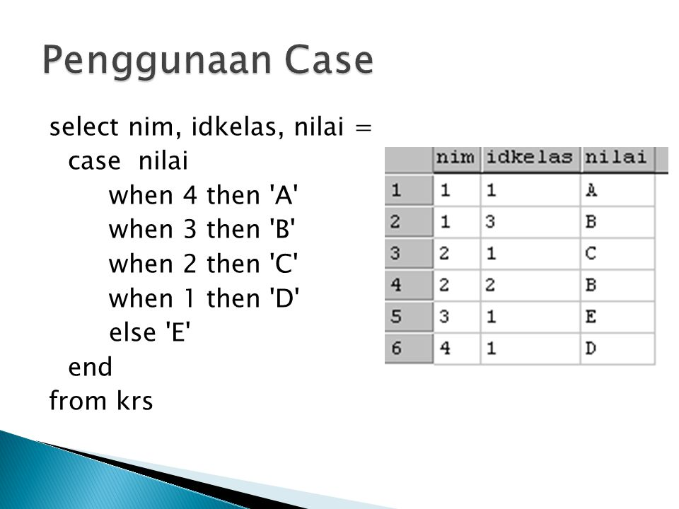 select nim, idkelas, nilai = case nilai when 4 then 'A' when 3 then 'B' when 2 then 'C' when 1 then 'D' else 'E' end from krs