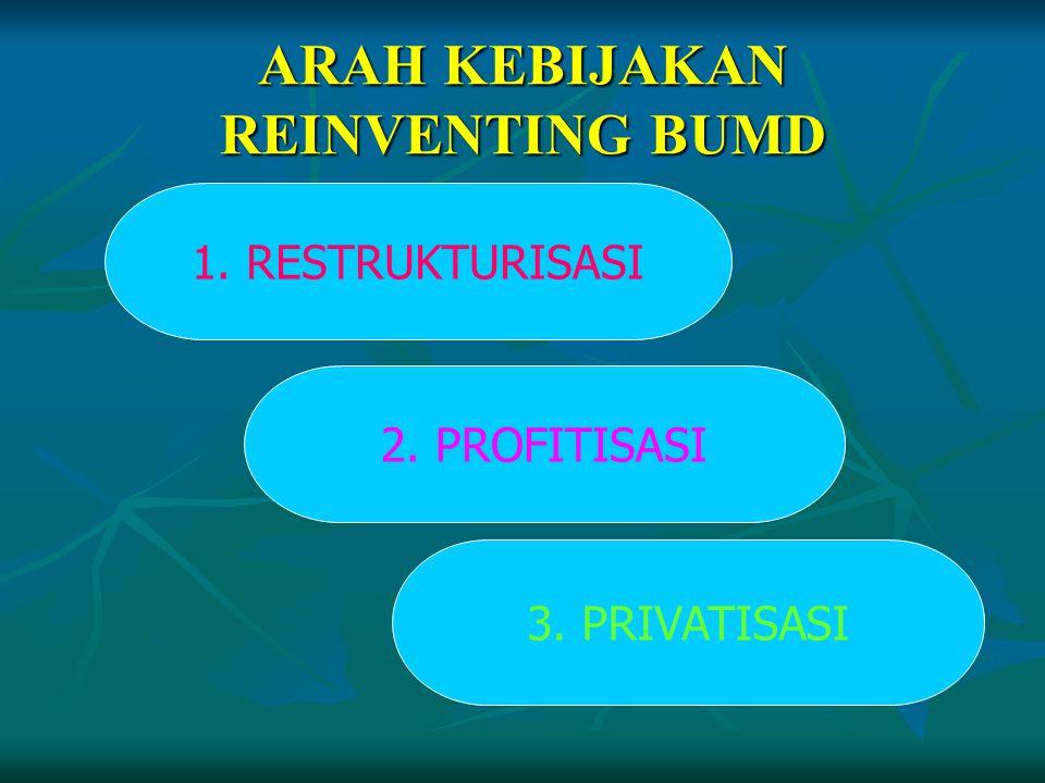 ARAH KEBIJAKAN REINVENTING BUMD 1. RESTRUKTURISASI 2. PROFITISASI 3. PRIVATISASI