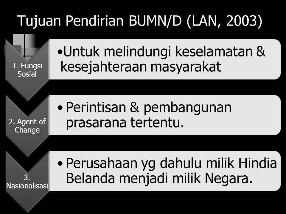 Tujuan Pendirian BUMN/D (LAN, 2003) 1. Fungsi Sosial Untuk melindungi keselamatan & kesejahteraan masyarakat 2. Agent of Change Perintisan & pembangun