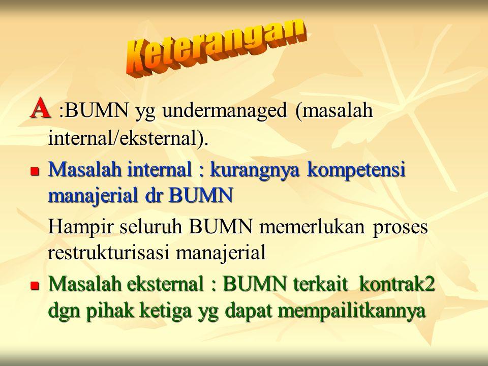 A :BUMN yg undermanaged (masalah internal/eksternal). Masalah internal : kurangnya kompetensi manajerial dr BUMN Masalah internal : kurangnya kompeten