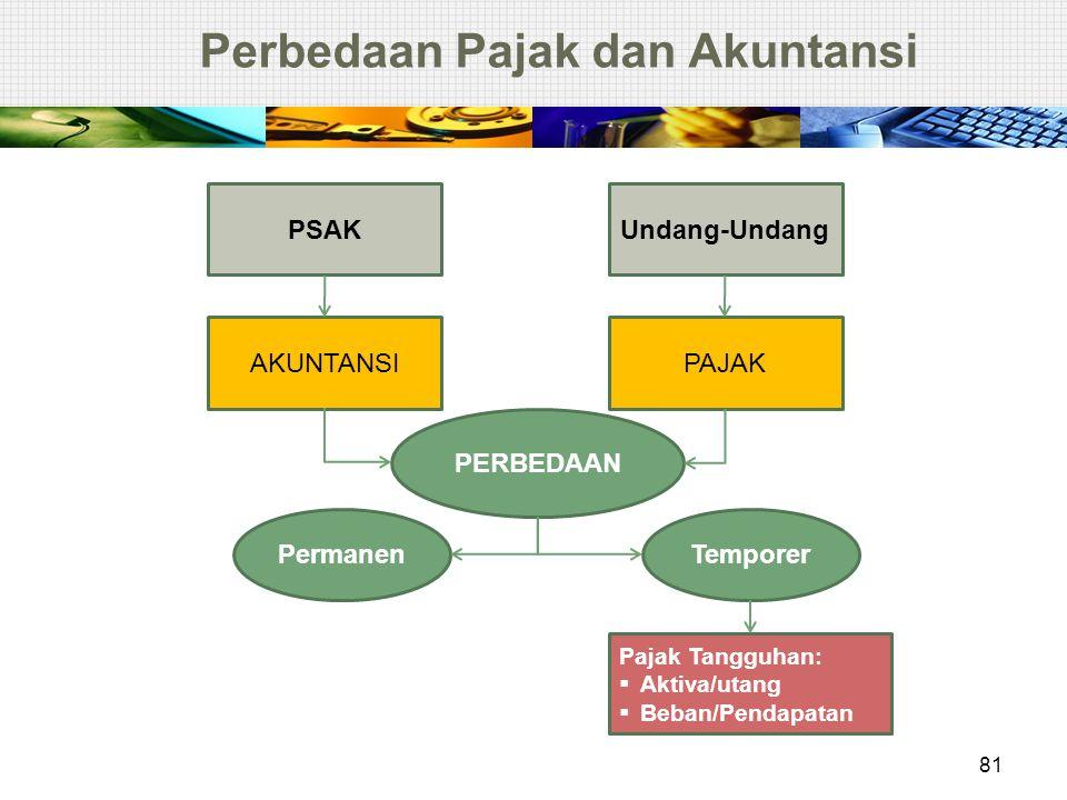 Perbedaan Pajak dan Akuntansi PSAKUndang-Undang AKUNTANSIPAJAK PERBEDAAN PermanenTemporer Pajak Tangguhan:  Aktiva/utang  Beban/Pendapatan 81