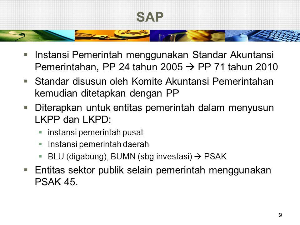 PSAK 3 : Laporan Interim  Laporan keuangan interim: laporan keuangan, baik laporan keuangan lengkap atau laporan keuangan ringkas untuk suatu periode interim.