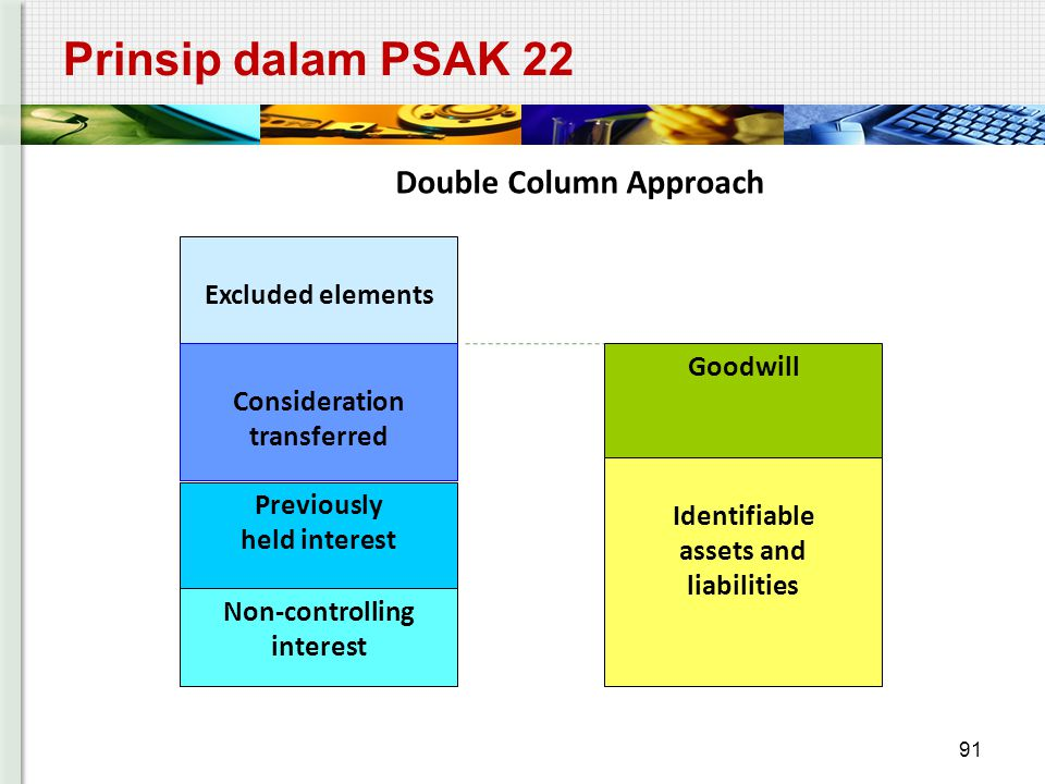 Prinsip dalam PSAK 22 91 Excluded elements Consideration transferred Previously held interest Non-controlling interest Goodwill Identifiable assets an