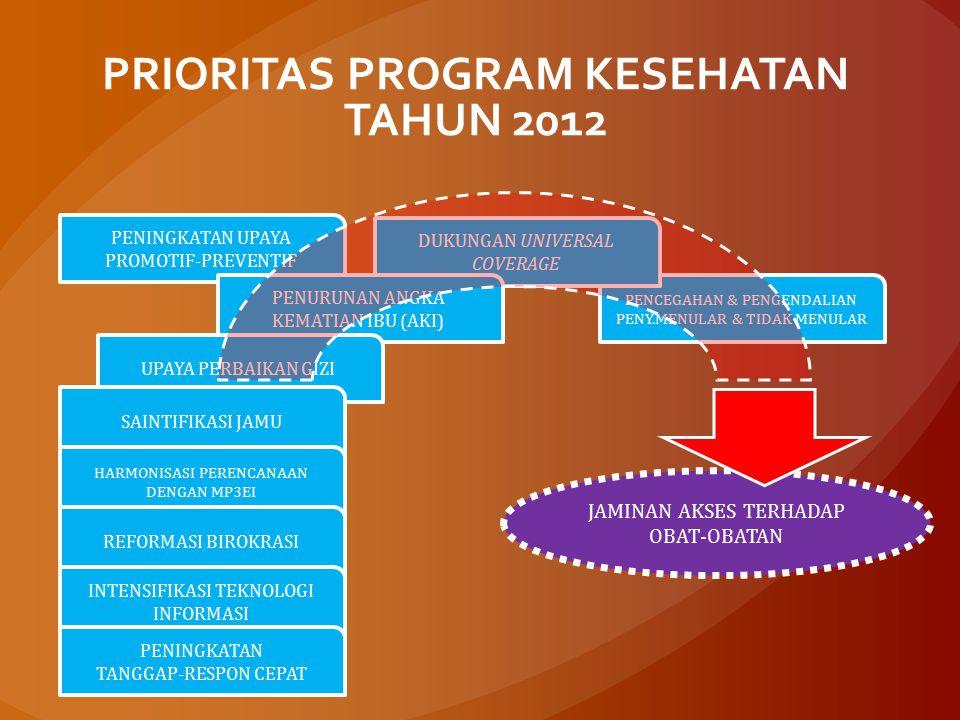 JAMINAN AKSES TERHADAP OBAT-OBATAN PRIORITAS PROGRAM KESEHATAN TAHUN 2012 PENINGKATAN UPAYA PROMOTIF-PREVENTIF PENCEGAHAN & PENGENDALIAN PENY.MENULAR