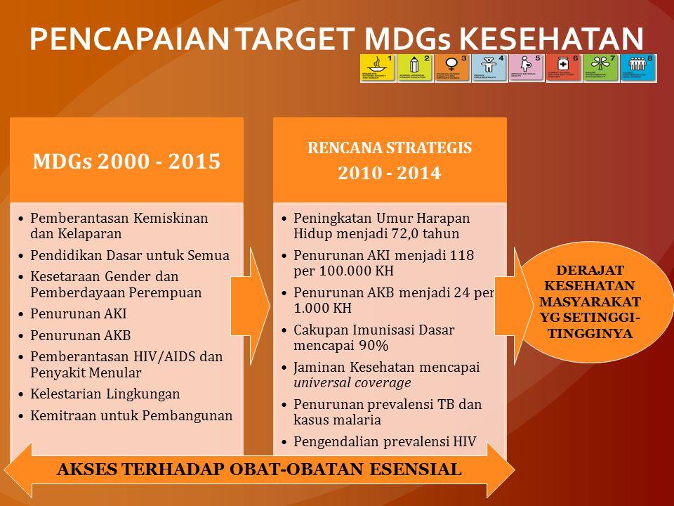 PENCAPAIAN TARGET MDGs KESEHATAN MDGs 2000 - 2015 Pemberantasan Kemiskinan dan Kelaparan Pendidikan Dasar untuk Semua Kesetaraan Gender dan Pemberdayaan Perempuan Penurunan AKI Penurunan AKB Pemberantasan HIV/AIDS dan Penyakit Menular Kelestarian Lingkungan Kemitraan untuk Pembangunan RENCANA STRATEGIS 2010 - 2014 Peningkatan Umur Harapan Hidup menjadi 72,0 tahun Penurunan AKI menjadi 118 per 100.000 KH Penurunan AKB menjadi 24 per 1.000 KH Cakupan Imunisasi Dasar mencapai 90% Jaminan Kesehatan mencapai universal coverage Penurunan prevalensi TB dan kasus malaria Pengendalian prevalensi HIV DERAJAT KESEHATAN MASYARAKAT YG SETINGGI- TINGGINYA AKSES TERHADAP OBAT-OBATAN ESENSIAL