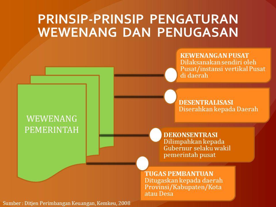 PRINSIP-PRINSIP PENGATURAN WEWENANG DAN PENUGASAN WEWENANG PEMERINTAH KEWENANGAN PUSAT Dilaksanakan sendiri oleh Pusat/instansi vertikal Pusat di daer