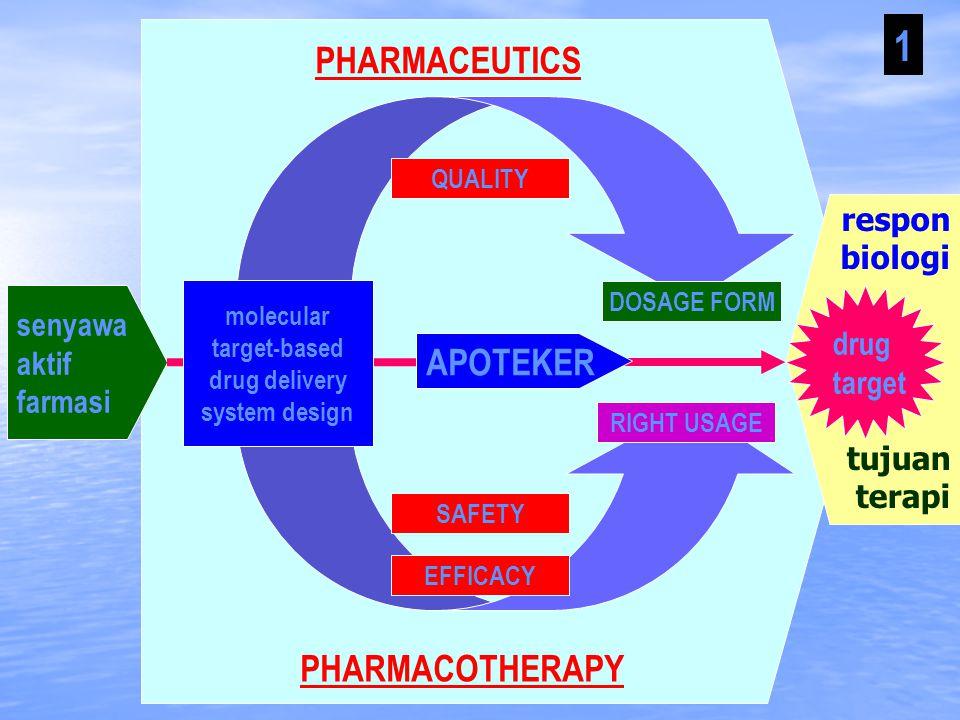 respon biologi senyawa aktif farmasi drug target tujuan terapi PHARMACEUTICS 1 PHARMACOTHERAPY APOTEKER molecular target-based drug delivery system design DOSAGE FORM RIGHT USAGE SAFETY EFFICACY QUALITY