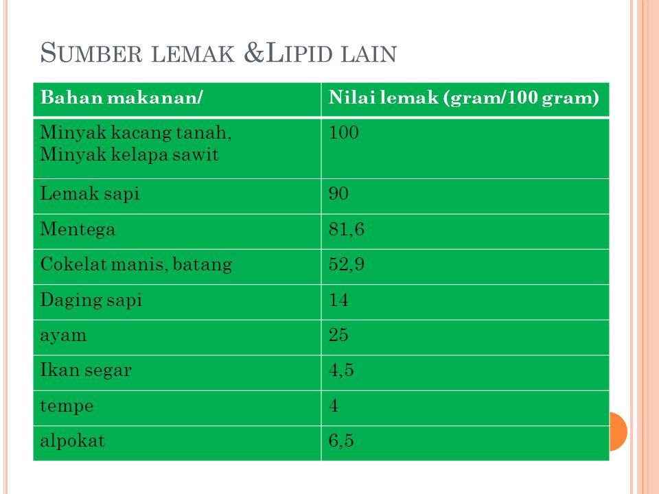 S UMBER LEMAK &L IPID LAIN Bahan makanan/Nilai lemak (gram/100 gram) Minyak kacang tanah, Minyak kelapa sawit 100 Lemak sapi90 Mentega81,6 Cokelat manis, batang52,9 Daging sapi14 ayam25 Ikan segar4,5 tempe4 alpokat6,5