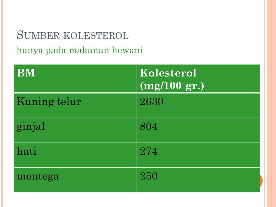 S UMBER KOLESTEROL BMKolesterol (mg/100 gr.) Kuning telur2630 ginjal804 hati274 mentega250 hanya pada makanan hewani