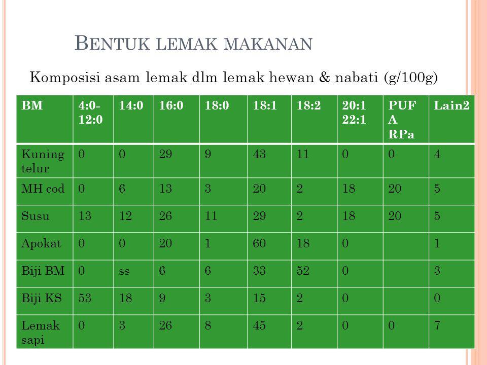 B ENTUK LEMAK MAKANAN Komposisi asam lemak dlm lemak hewan & nabati (g/100g) BM4:0- 12:0 14:016:018:018:118:220:1 22:1 PUF A RPa Lain2 Kuning telur 00