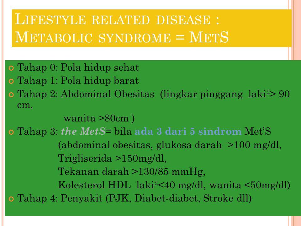 L IFESTYLE RELATED DISEASE : M ETABOLIC SYNDROME = M ET S Tahap 0: Pola hidup sehat Tahap 1: Pola hidup barat Tahap 2: Abdominal Obesitas (lingkar pinggang laki 2 > 90 cm, wanita >80cm ) Tahap 3: the MetS = bila ada 3 dari 5 sindrom Met'S (abdominal obesitas, glukosa darah >100 mg/dl, Trigliserida >150mg/dl, Tekanan darah >130/85 mmHg, Kolesterol HDL laki 2 <40 mg/dl, wanita <50mg/dl) Tahap 4: Penyakit (PJK, Diabet-diabet, Stroke dll)