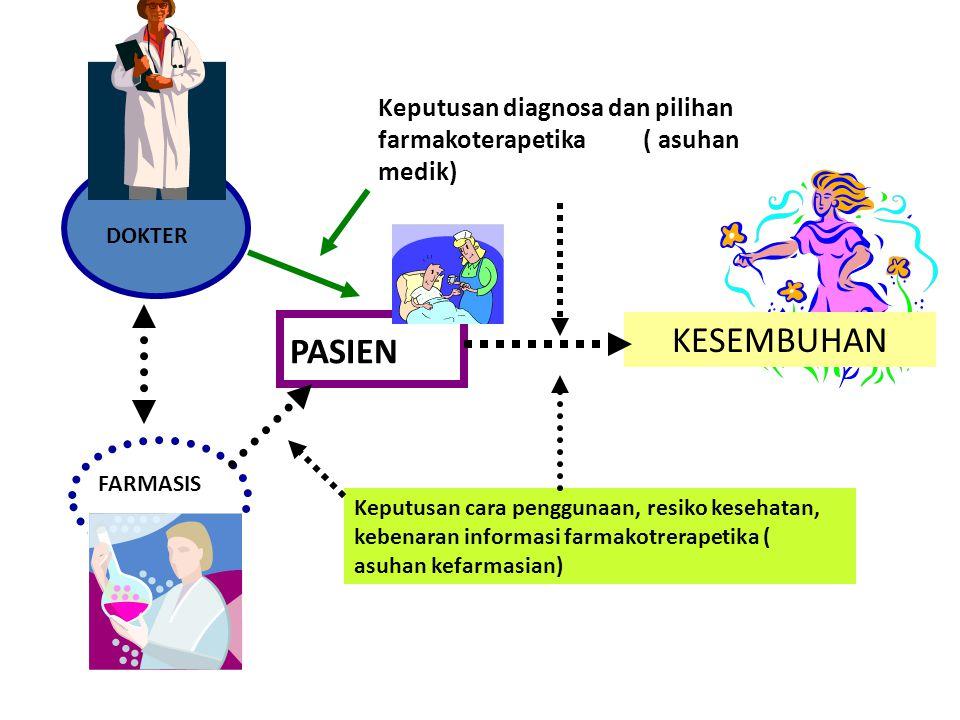 Obat diberikan oleh siapa saja Mutu obat didepan pasien tidak dipertanggung jawabkan Kebenaran tentang obat tidak dijamin Penyelenggaraan program farmakoterapi tidak dijamin Akuntabilitas pelayanan tidak dijamin Obat adalah komoditi Hak azasi pasien dalam penggunaan obat KASUS INDONESIA SEHARI HARI…..