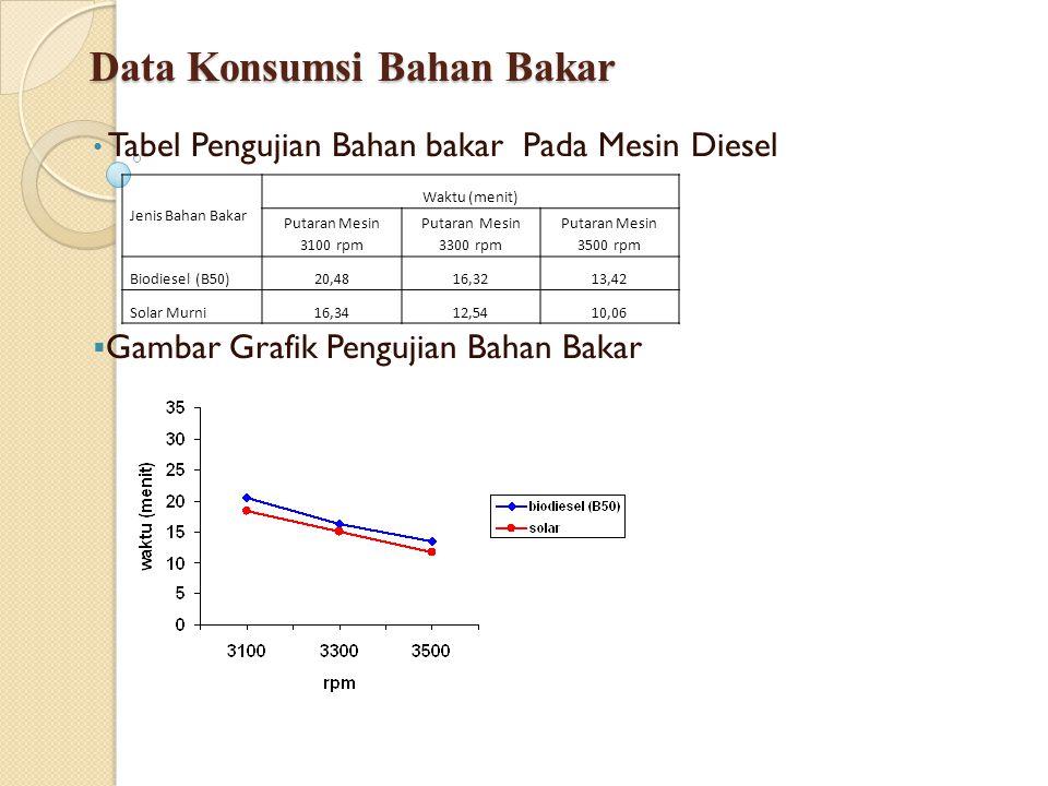 Data Konsumsi Bahan Bakar Tabel Pengujian Bahan bakar Pada Mesin Diesel  Gambar Grafik Pengujian Bahan Bakar Jenis Bahan Bakar Waktu (menit) Putaran
