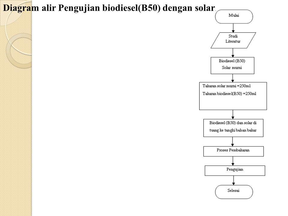 Diagram alir Pengujian biodiesel(B50) dengan solar.