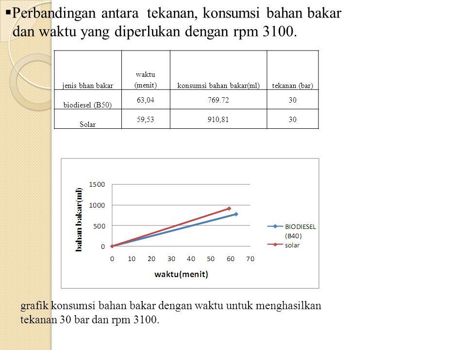jenis bhan bakar waktu (menit)konsumsi bahan bakar(ml)tekanan (bar) biodiesel (B50) 63,04769.7230 Solar 59,53910,8130  Perbandingan antara tekanan, k