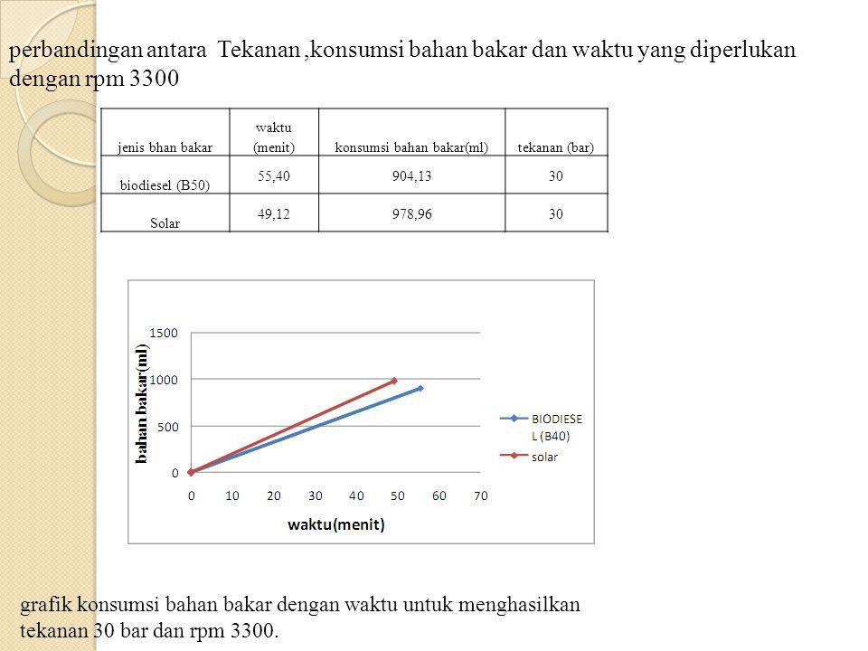 jenis bhan bakar waktu (menit)konsumsi bahan bakar(ml)tekanan (bar) biodiesel (B50) 55,40904,1330 Solar 49,12978,9630 perbandingan antara Tekanan,kons