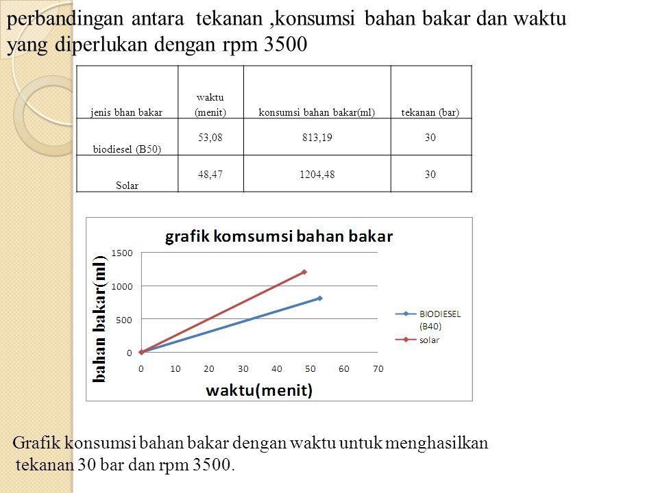 jenis bhan bakar waktu (menit)konsumsi bahan bakar(ml)tekanan (bar) biodiesel (B50) 53,08813,1930 Solar 48,471204,4830 perbandingan antara tekanan,kon