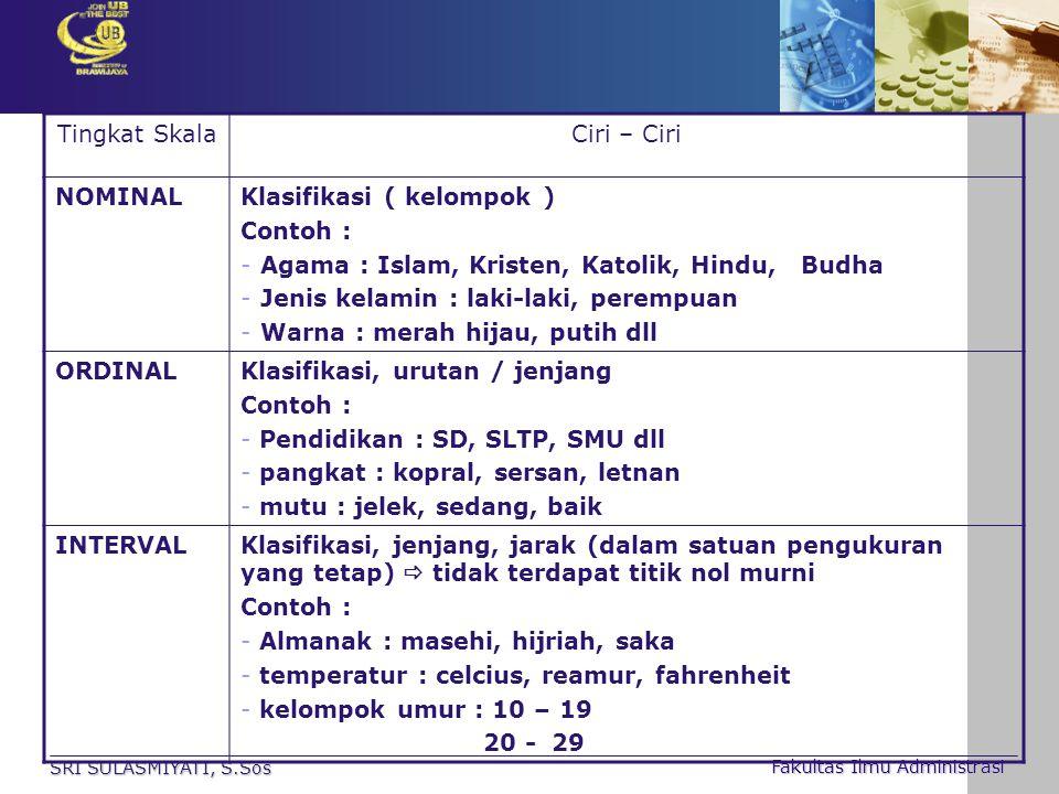 SRI SULASMIYATI, S.Sos Fakultas Ilmu Administrasi Tingkat SkalaCiri – Ciri NOMINALKlasifikasi ( kelompok ) Contoh : -Agama : Islam, Kristen, Katolik,
