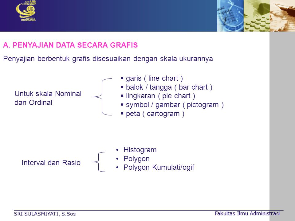 SRI SULASMIYATI, S.Sos Fakultas Ilmu Administrasi A. PENYAJIAN DATA SECARA GRAFIS Penyajian berbentuk grafis disesuaikan dengan skala ukurannya Untuk