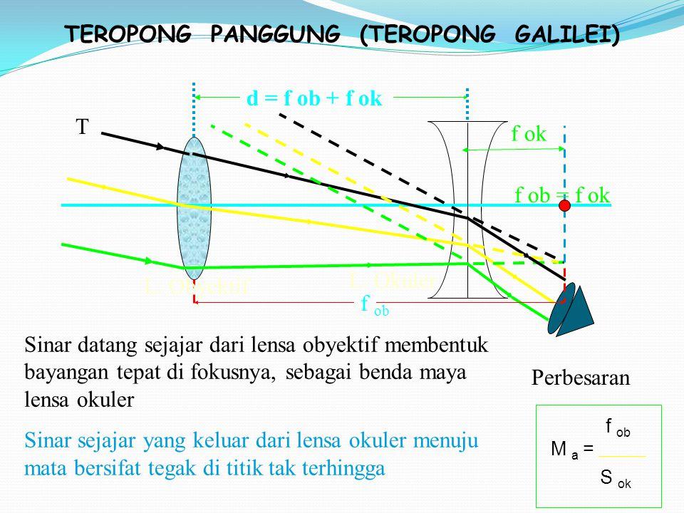 TEROPONG PANGGUNG (TEROPONG GALILEI) L.Okuler f ob f ok L.