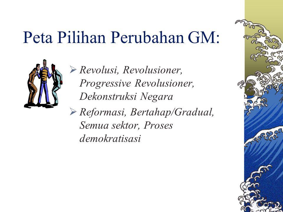 Peta Pilihan Perubahan GM:  Revolusi, Revolusioner, Progressive Revolusioner, Dekonstruksi Negara  Reformasi, Bertahap/Gradual, Semua sektor, Proses
