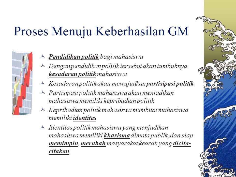 Peta Ideologis GM: Kanan: latar belakang Islam, simbol islam.