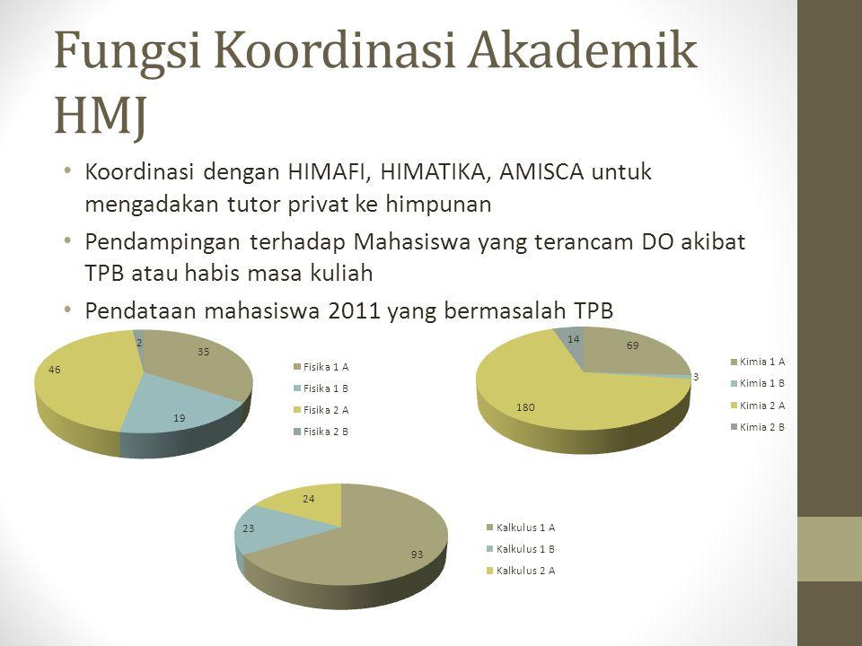 Fungsi Koordinasi Akademik HMJ Koordinasi dengan HIMAFI, HIMATIKA, AMISCA untuk mengadakan tutor privat ke himpunan Pendampingan terhadap Mahasiswa yang terancam DO akibat TPB atau habis masa kuliah Pendataan mahasiswa 2011 yang bermasalah TPB