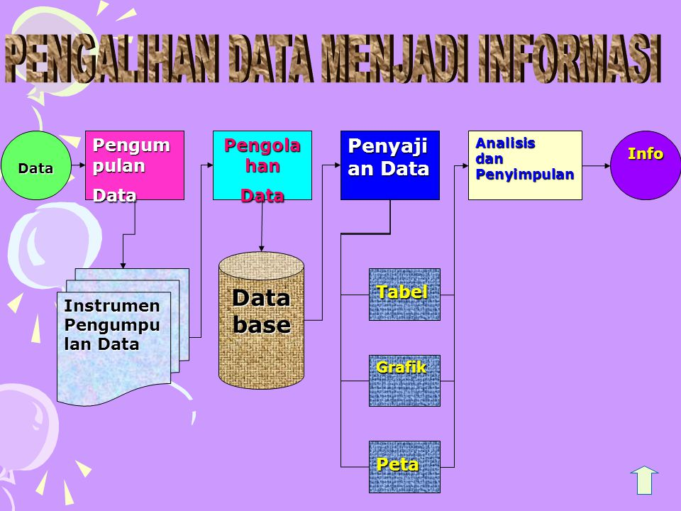 Data Pengum pulan Data Pengola han Data Penyaji an Data Analisis dan Penyimpulan Instrumen Pengumpu lan Data Database Tabel Grafik Peta Info