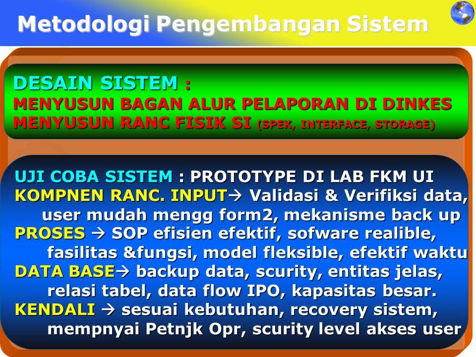 Metodologi Pengembangan Sistem DESAIN SISTEM : MENYUSUN BAGAN ALUR PELAPORAN DI DINKES MENYUSUN RANC FISIK SI (SPEK, INTERFACE, STORAGE) UJI COBA SIST