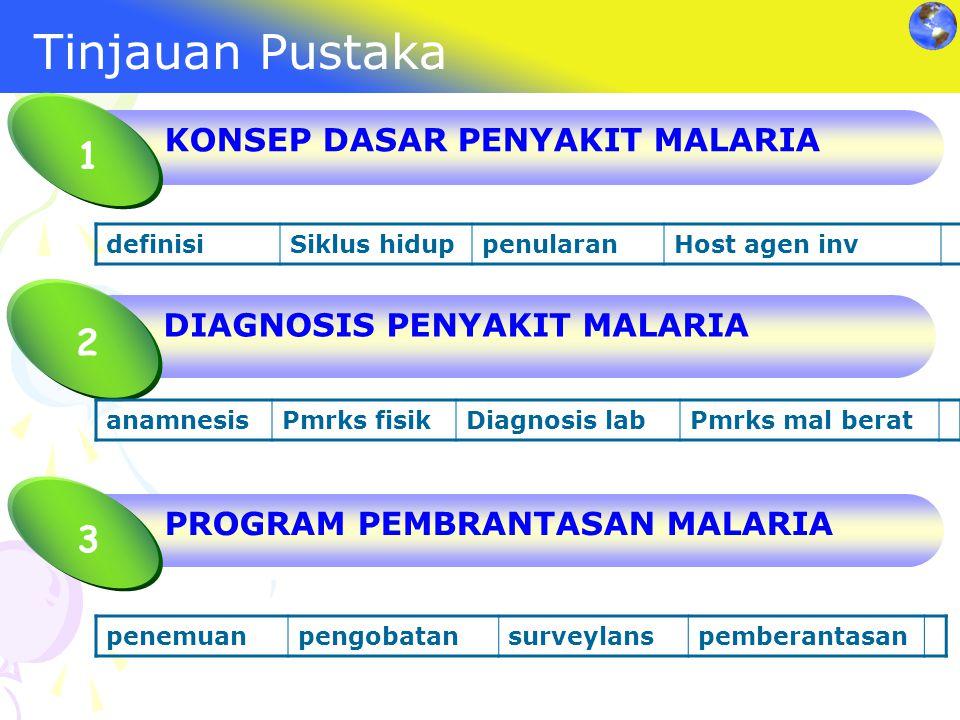 Tinjauan Pustaka PROGRAM PEMBRANTASAN MALARIA 3 definisiSiklus hiduppenularanHost agen inv penemuanpengobatansurveylanspemberantasan KONSEP DASAR PENY