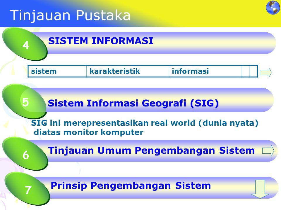 Tinjauan Pustaka sistemkarakteristikinformasi SISTEM INFORMASI 4 Sistem Informasi Geografi (SIG) 5 SIG ini merepresentasikan real world (dunia nyata)