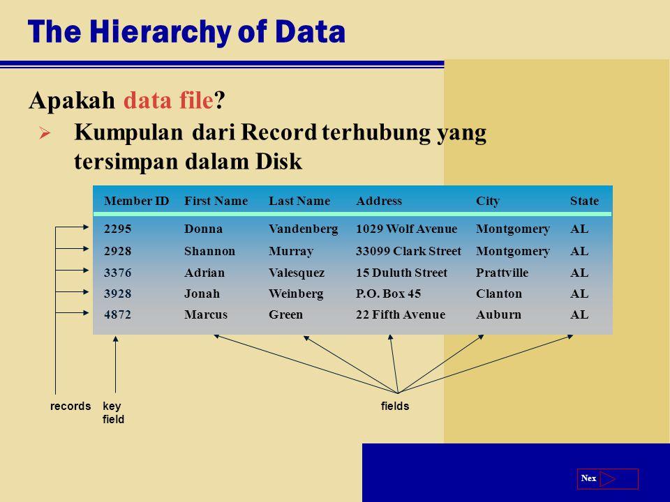 Next The Hierarchy of Data Apakah data file?  Kumpulan dari Record terhubung yang tersimpan dalam Disk key field recordsfields 22 Fifth Avenue P.O. B
