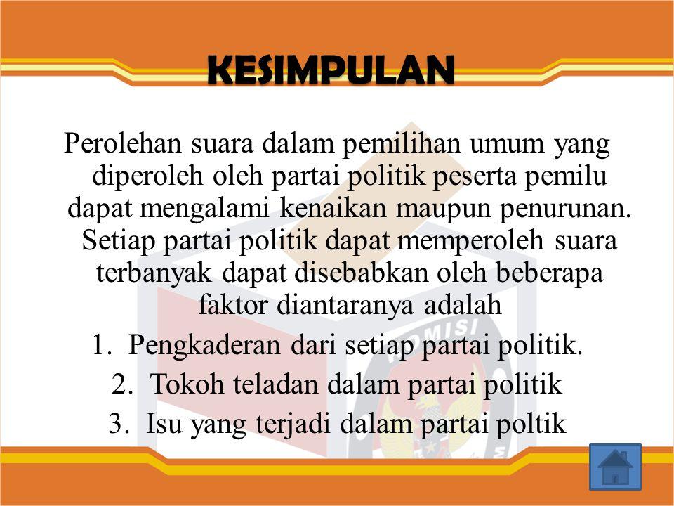 Perolehan suara dalam pemilihan umum yang diperoleh oleh partai politik peserta pemilu dapat mengalami kenaikan maupun penurunan. Setiap partai politi