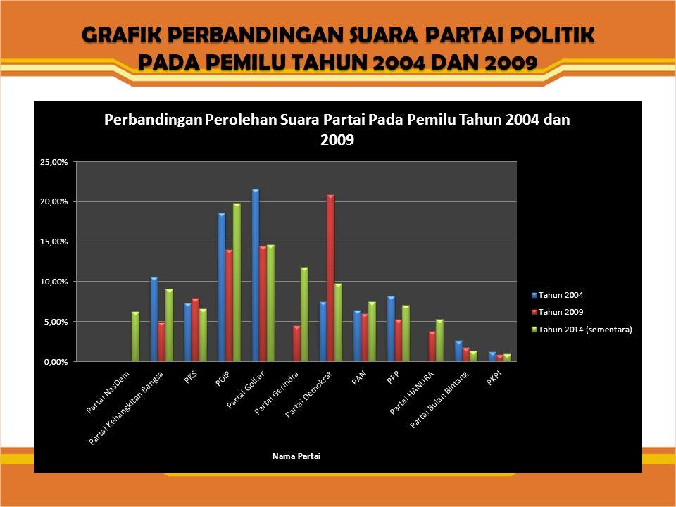 GRAFIK PERBANDINGAN SUARA PARTAI POLITIK PADA PEMILU TAHUN 2004 DAN 2009