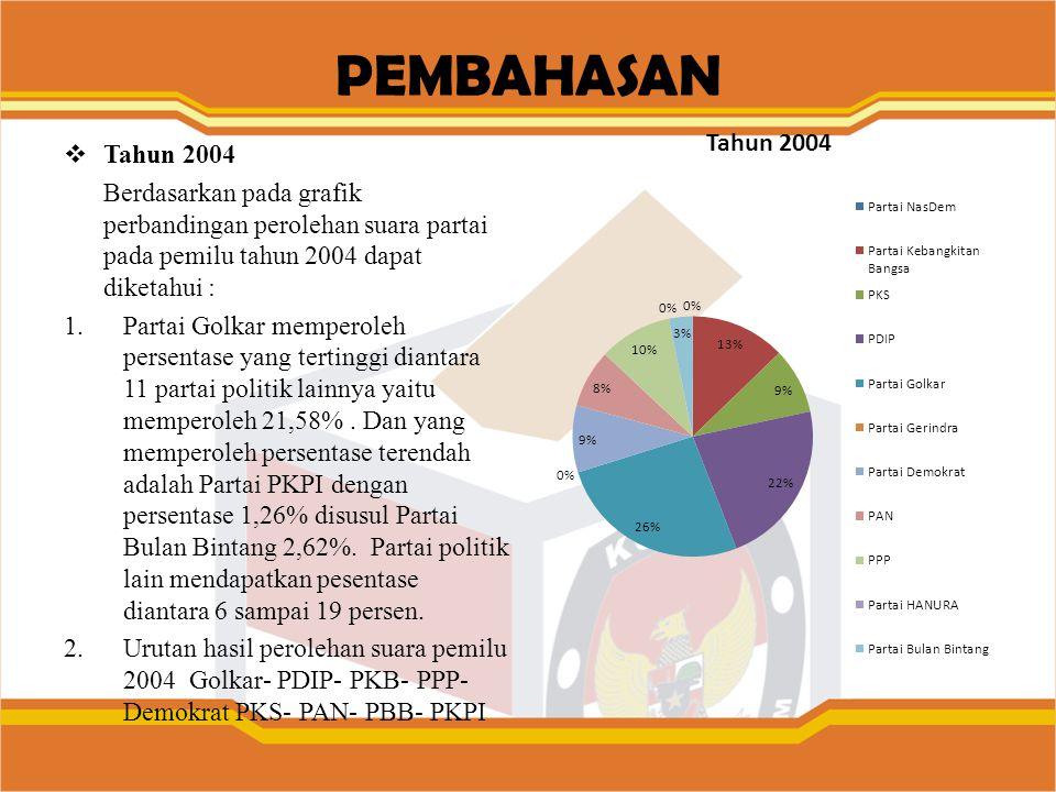 PEMBAHASAN  Tahun 2004 Berdasarkan pada grafik perbandingan perolehan suara partai pada pemilu tahun 2004 dapat diketahui : 1.Partai Golkar memperole