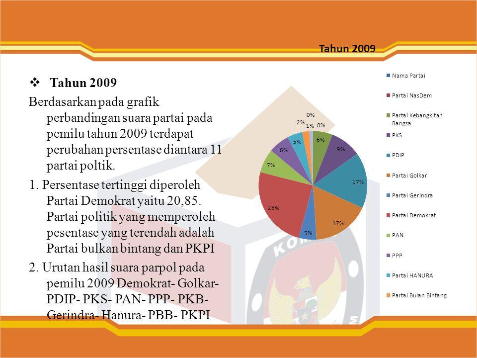 Tahun 2009 Berdasarkan pada grafik perbandingan suara partai pada pemilu tahun 2009 terdapat perubahan persentase diantara 11 partai poltik. 1. Pers