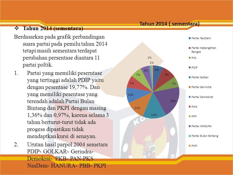  Tahun 2014 (sementara) Berdasarkan pada grafik perbandingan suara partai pada pemilu tahun 2014 tetapi masih sementara terdapat perubahan persentase