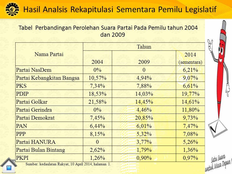 Hasil Analsis Rekapitulasi Sementara Pemilu Legislatif Tabel Perbandingan Perolehan Suara Partai Pada Pemilu tahun 2004 dan 2009 Nama Partai Tahun 200