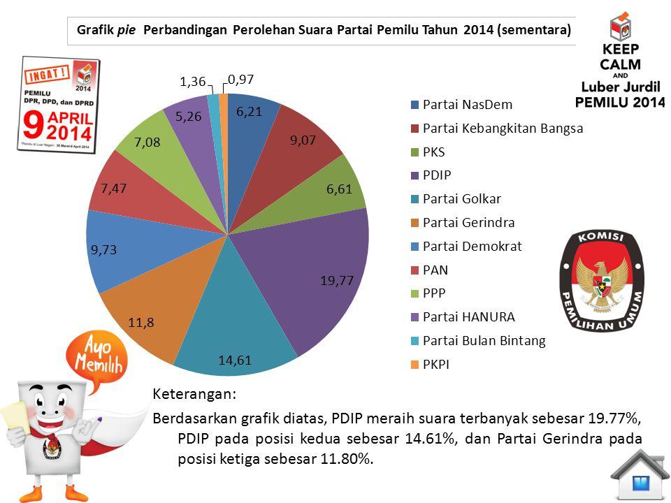 Grafik pie Perbandingan Perolehan Suara Partai Pemilu Tahun 2014 (sementara) Keterangan: Berdasarkan grafik diatas, PDIP meraih suara terbanyak sebesa