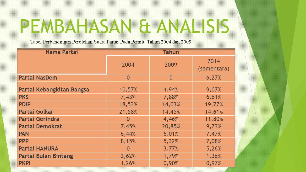PEMBAHASAN & ANALISIS Tabel Perbandingan Perolehan Suara Partai Pada Pemilu Tahun 2004 dan 2009